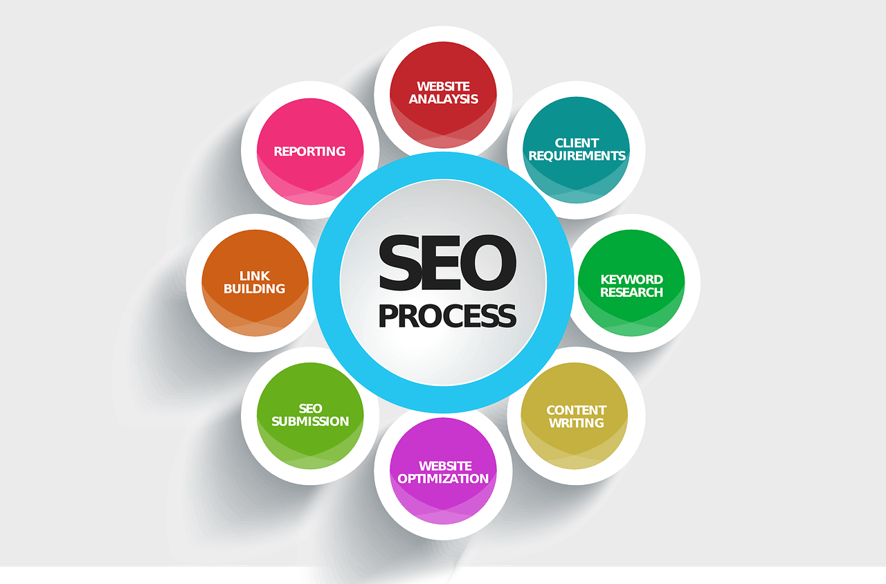 Do You Know These Key Areas in SEO for Assured Success?